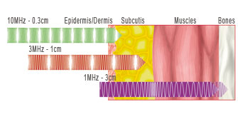 Different between penetration and frequency